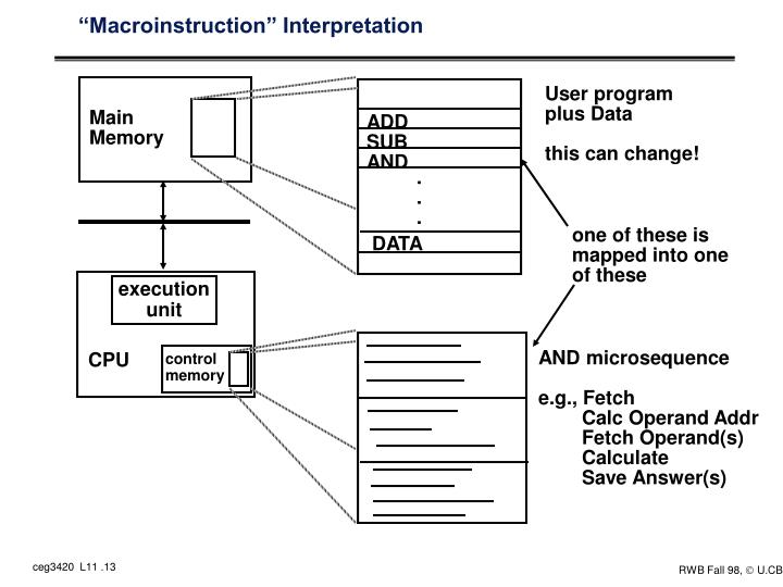 """Macroinstruction"" Interpretation"