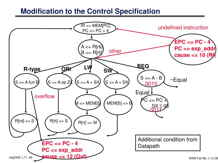 Modification to the Control Specification
