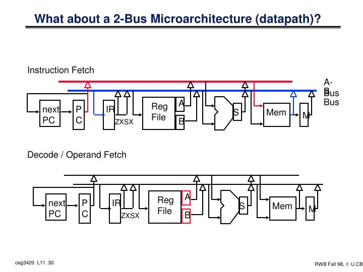 What about a 2-Bus Microarchitecture (datapath)?