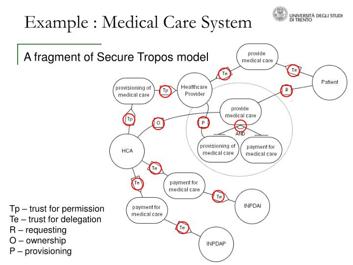 Example : Medical Care System