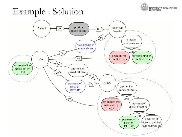 Example : Solution
