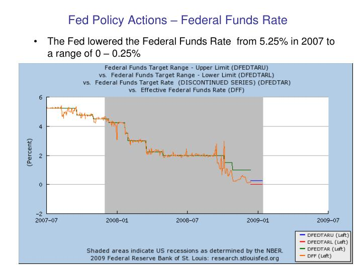 Fed Policy Actions – Federal Funds Rate