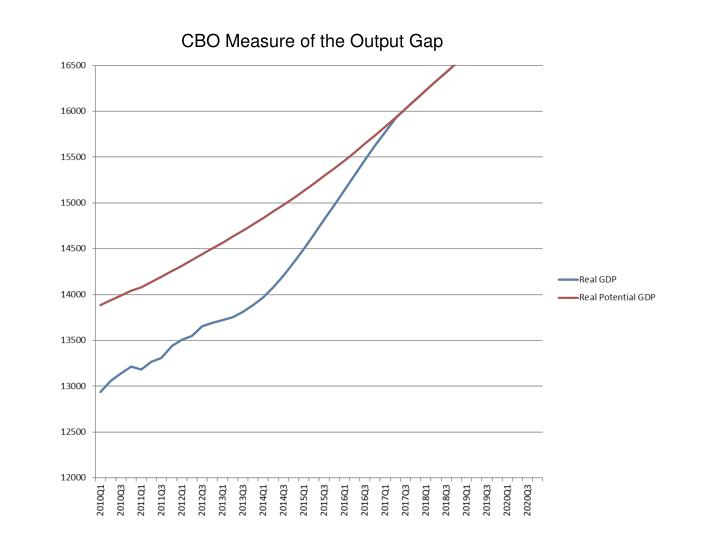 CBO Measure of the Output Gap