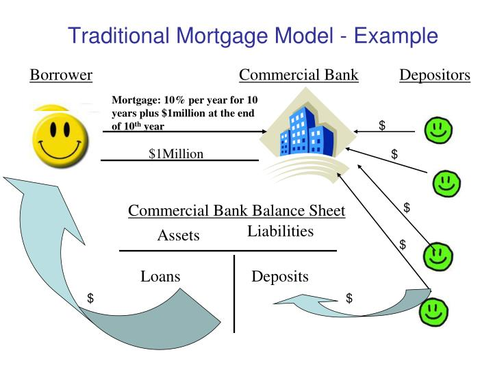 Traditional Mortgage Model - Example