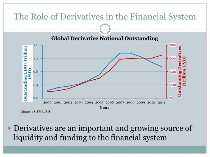 The Role of Derivatives in the