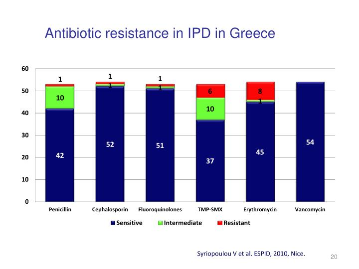 Antibiotic resistance in I