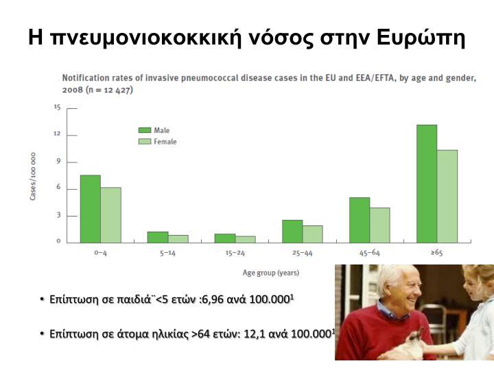 Η πνευμονιοκοκκική νόσος στην Ευρώπη