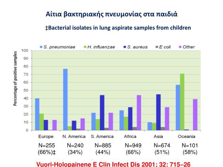 Αίτια βακτηριακής πνευμονίας στα παιδιά