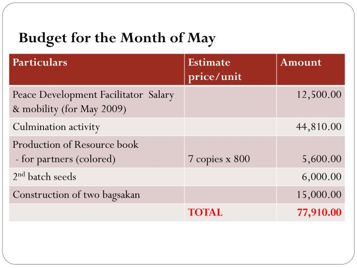 Budget for the Month of May