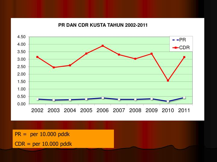 PR =  per 10.000 pddk