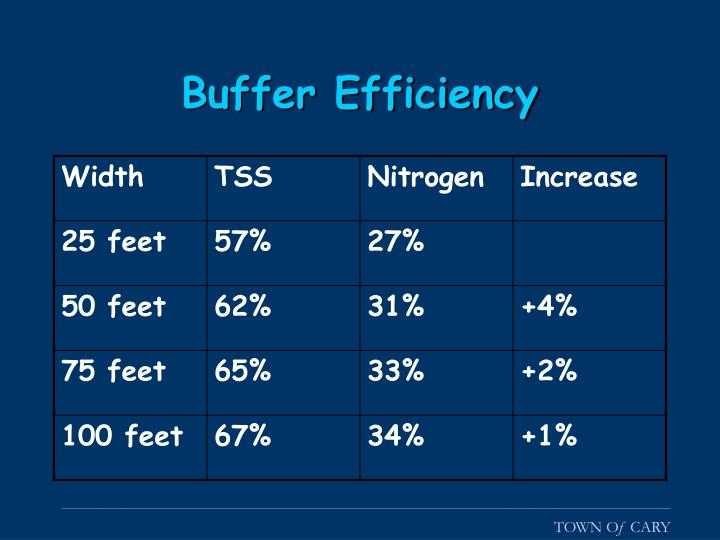 Buffer Efficiency