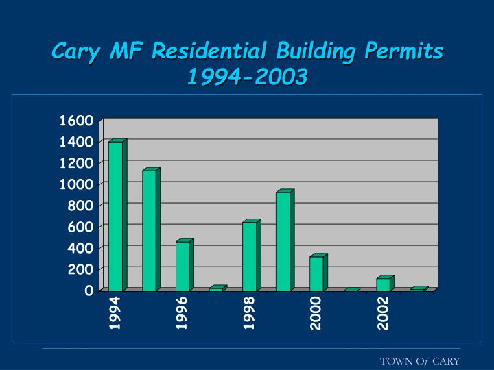 Cary MF Residential Building Permits