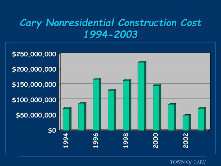 Cary Nonresidential Construction Cost