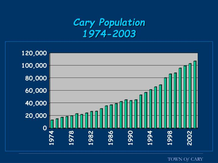 Cary Population