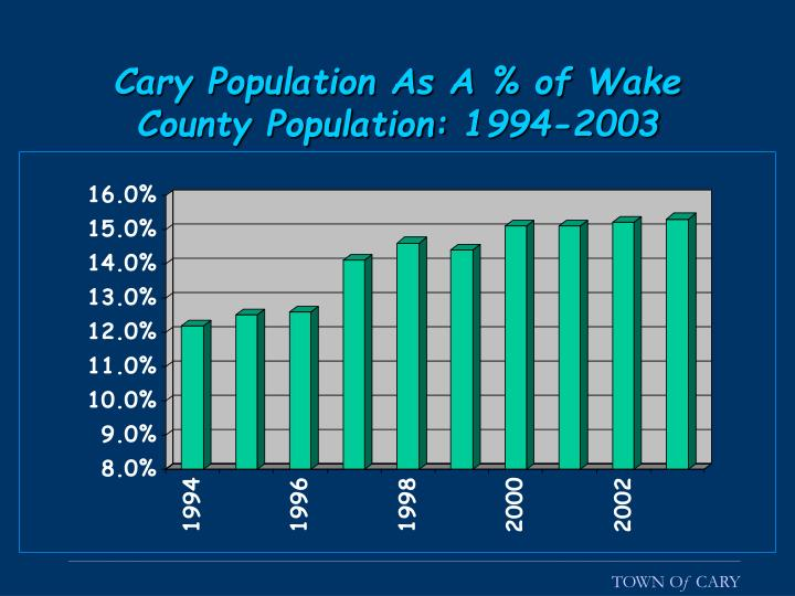 Cary Population As A % of Wake County Population: 1994-2003