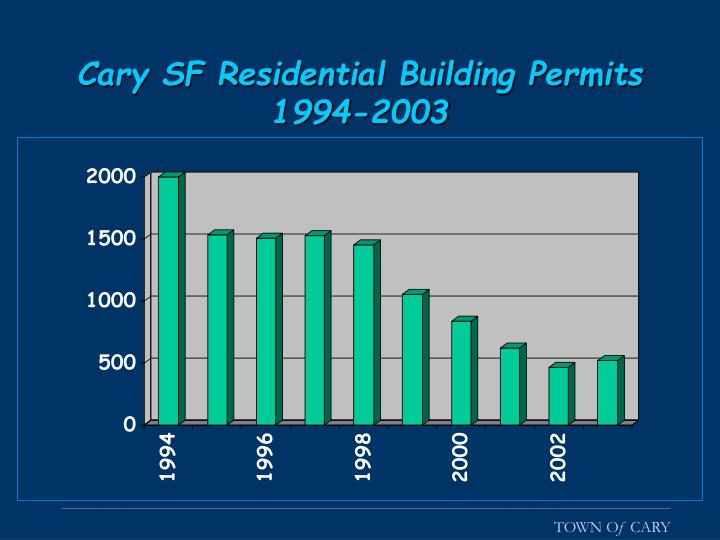 Cary SF Residential Building Permits