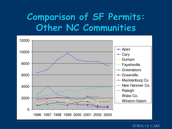 Comparison of SF Permits: Other NC Communities