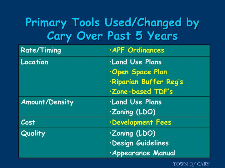 Primary Tools Used/Changed by Cary Over Past 5 Years