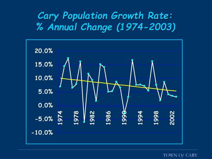 Cary Population Growth Rate: