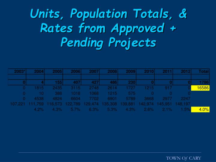 Units, Population Totals, & Rates from Approved + Pending Projects