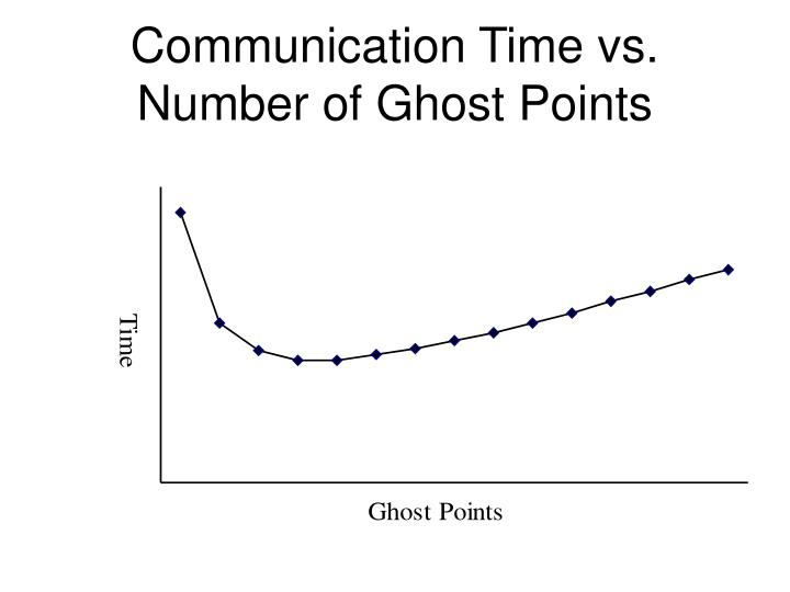 Communication Time vs. Number of Ghost Points