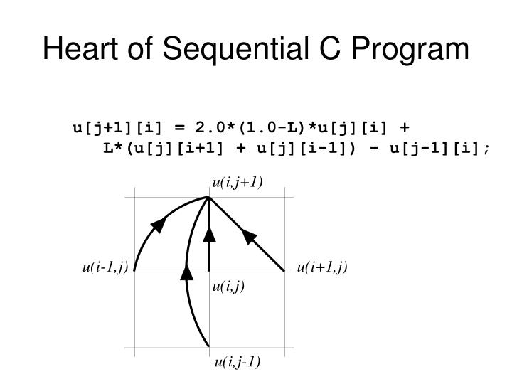 Heart of Sequential C Program