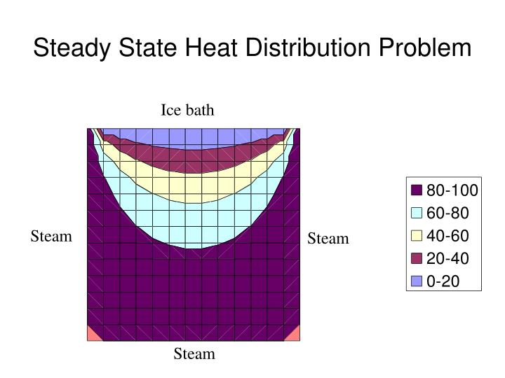 Steady State Heat Distribution Problem
