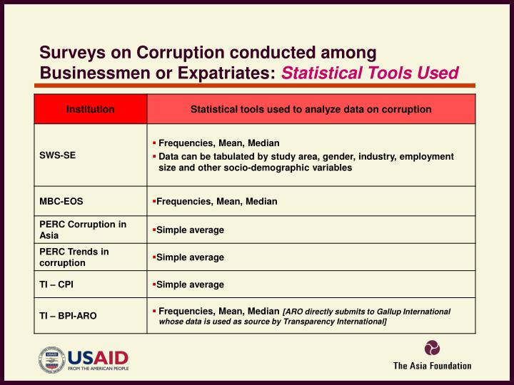 Surveys on Corruption conducted among Businessmen or Expatriates: