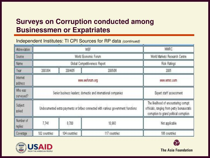 Surveys on Corruption conducted among Businessmen or Expatriates