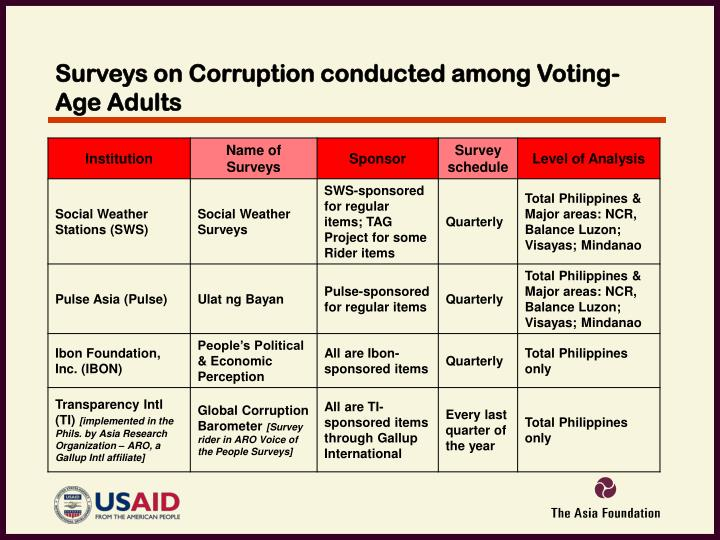 Surveys on Corruption conducted among Voting-Age Adults
