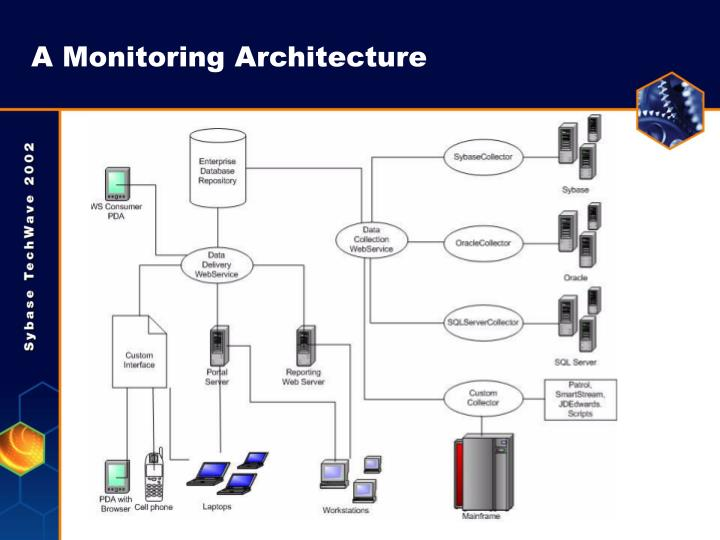 A Monitoring Architecture