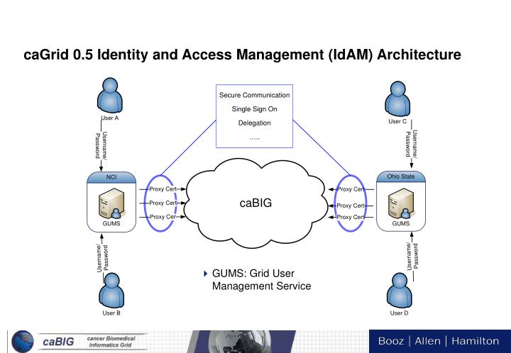 caGrid 0.5 Identity and Access Management (IdAM) Architecture