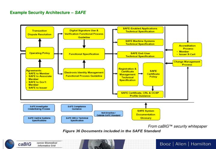 Example Security Architecture –