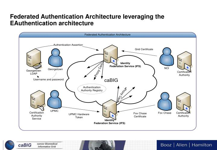Federated Authentication Architecture leveraging the EAuthentication architecture