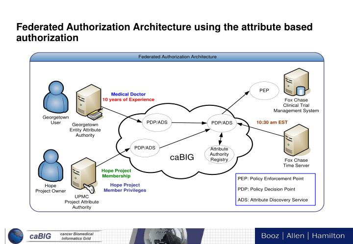 Federated Authorization Architecture using the attribute based authorization