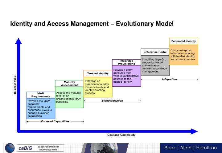 Identity and Access Management – Evolutionary Model