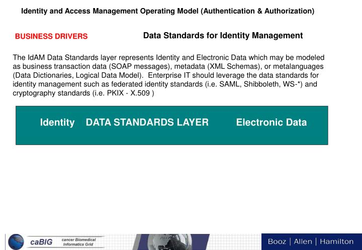Data Standards for Identity Management