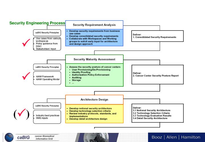 Security Engineering Process