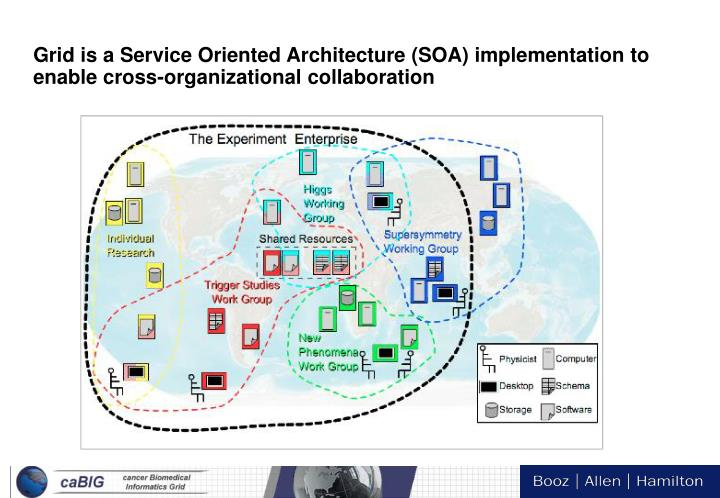 Grid is a Service Oriented Architecture (SOA) implementation to enable cross-organizational collaboration