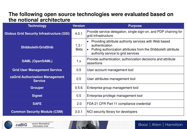 The following open source technologies were evaluated based on the notional architecture