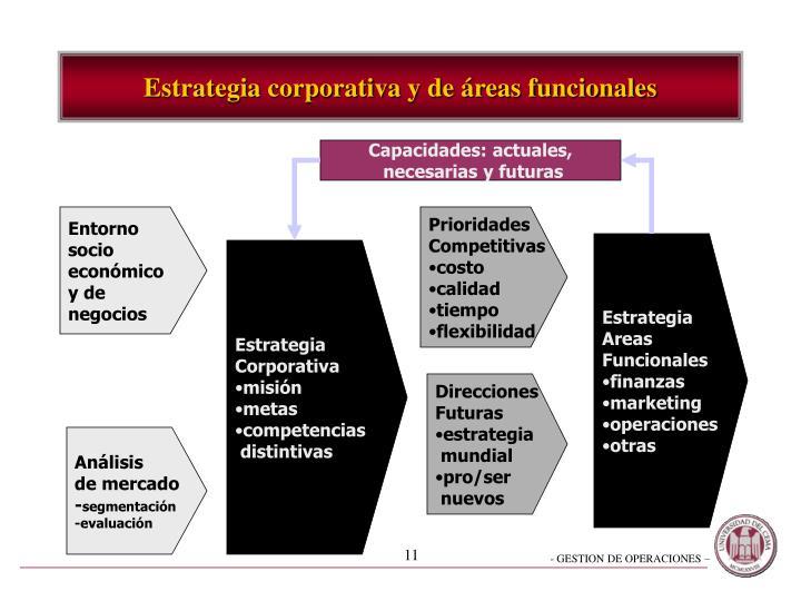 Estrategia corporativa y de áreas funcionales