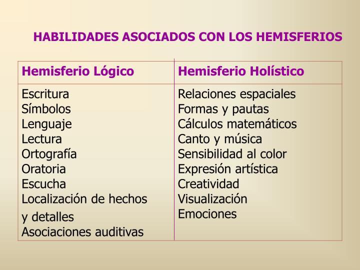 HABILIDADES ASOCIADOS CON LOS HEMISFERIOS