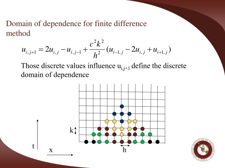 Domain of dependence for finite difference method