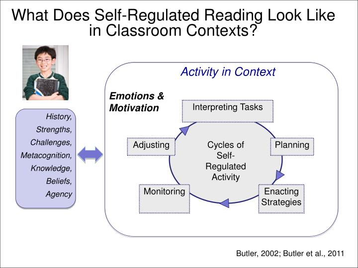 What Does Self-Regulated Reading Look Like in Classroom Contexts?