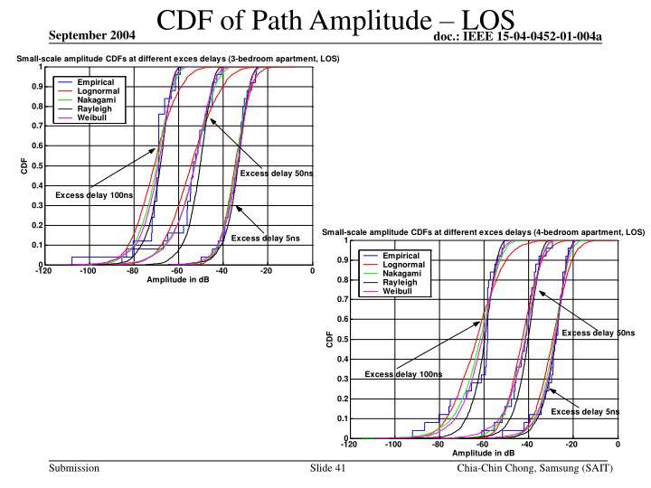 CDF of Path Amplitude – LOS