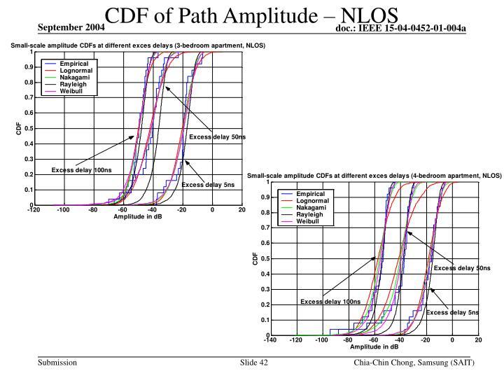 CDF of Path Amplitude – NLOS