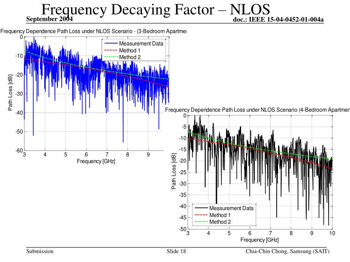 Frequency Decaying Factor – NLOS