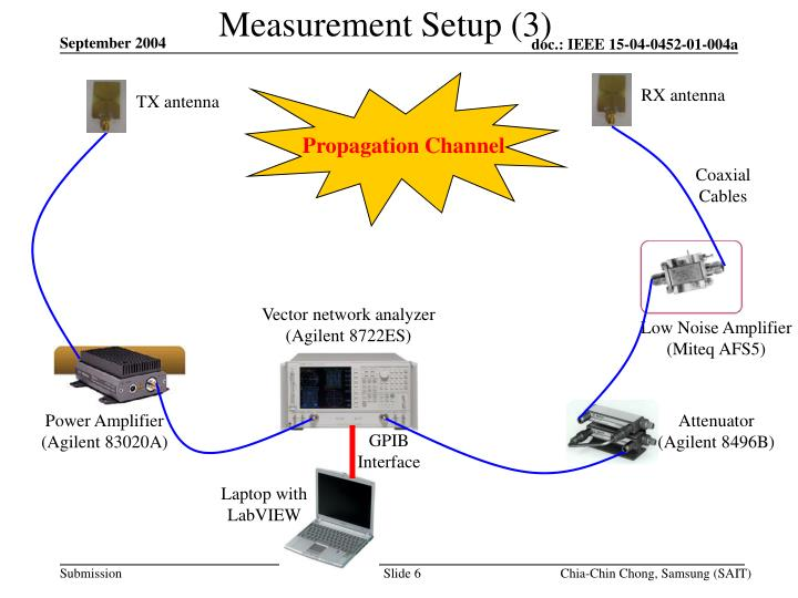 Measurement Setup (3)