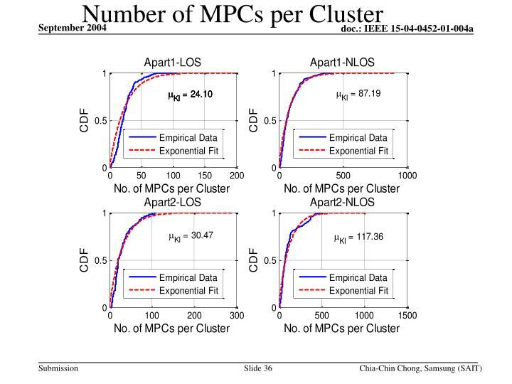 Number of MPCs per Cluster
