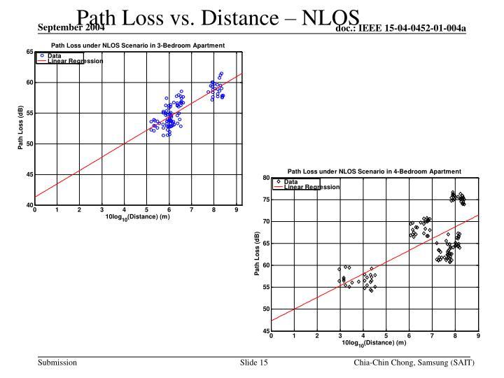 Path Loss vs. Distance – NLOS